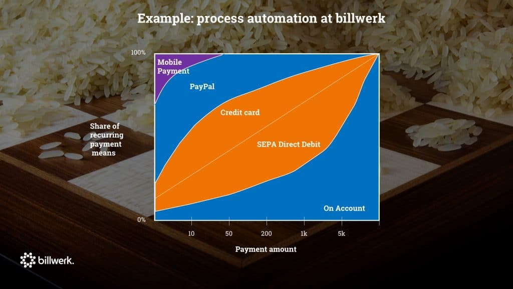 saastock keynonte dr ricco deutscher trap number 5- lack of scalability - process automation at billwerk