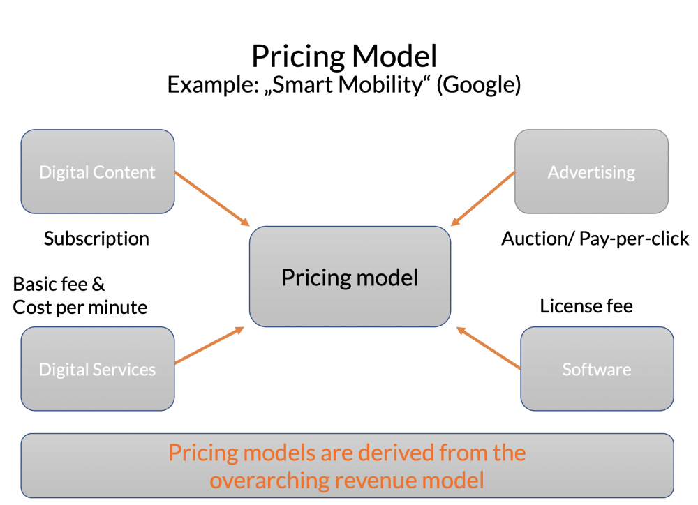 Pricing model optimisation | Price model | Example Smart Mobility
