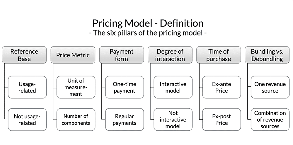 Pricing Model Optimisation | Six pillars of the price model
