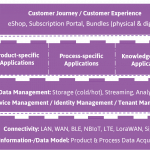 Subscription Economy: From Strategy Development to Implementation | Guest article | billwerk GmbH